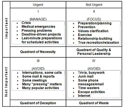 quadrants-Covey
