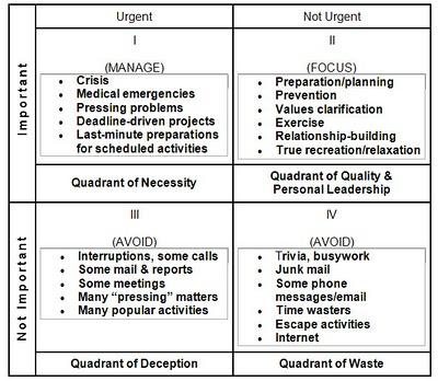 quadrants-Covey