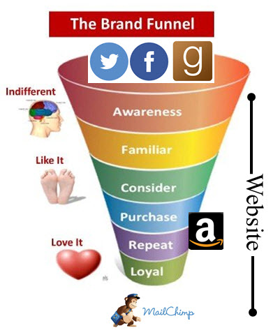 Author Sales Funnel